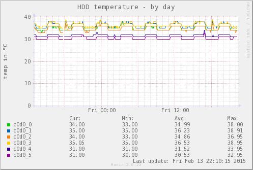 Munin Zoom-Graph des hddtemp_smartctl plugin