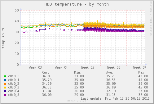 Munin Graph des hddtemp_smartctl plugin